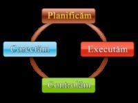 Planificare, executare, control și corectare.