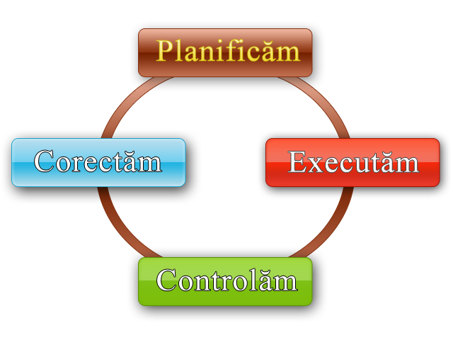 Plan-execut-contrl-corect